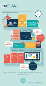 http://www.acara.edu.au/verve/_resources/Acara_NAPLAN_Infographic.pdf