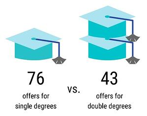 Single and double offers